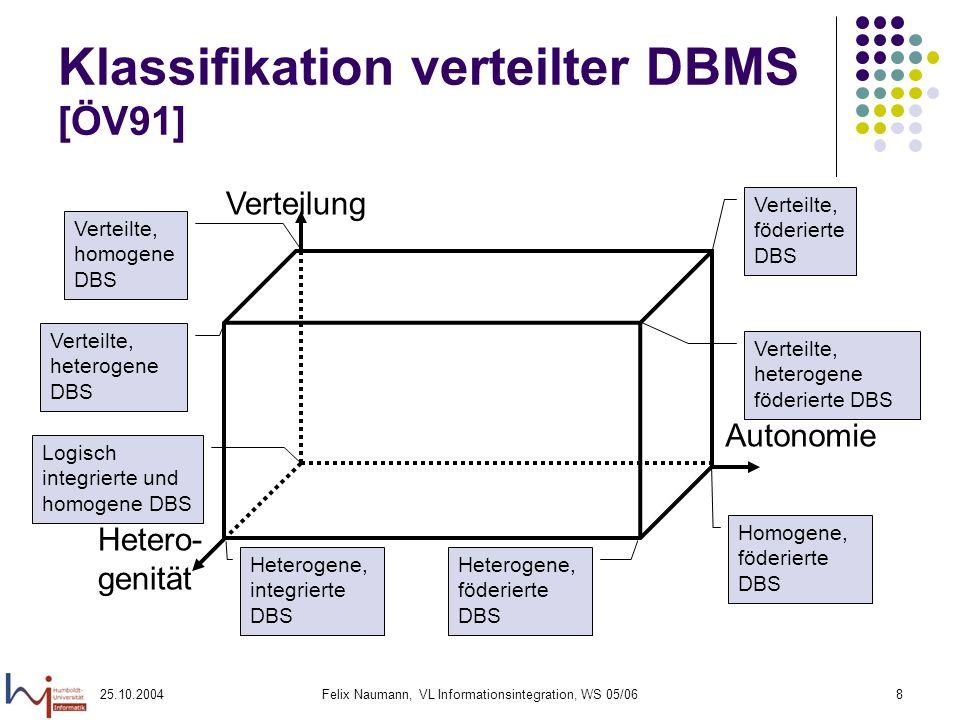 Klassifikation verteilter DBMS [ÖV91]